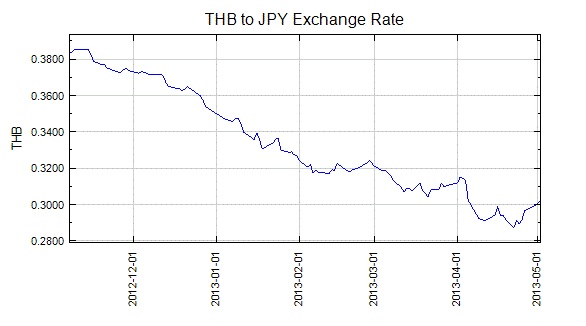 THB to JPY Exchange Rate -- Accounting in Phuket