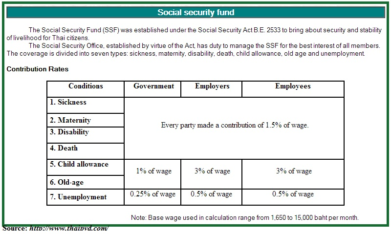 Social Security Fund Thailand -- accounting in Phuket
